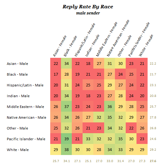 OKCUPID reply rate by race